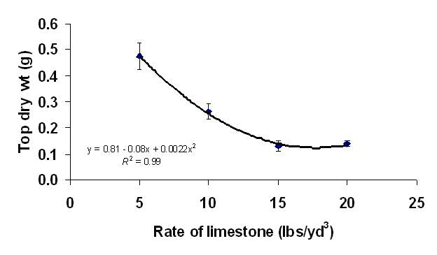 Fig. 3. Top growth of seabeach amaranth in response to limestone rate. Each symbol is based on 48 observations and vertical bars = ±1 SE.