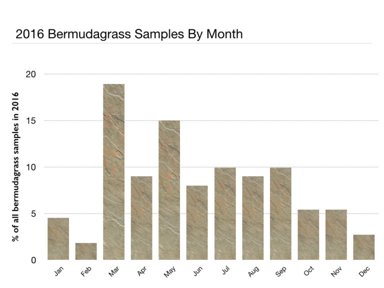 2016 bermudagrass samples by month (bar chart)