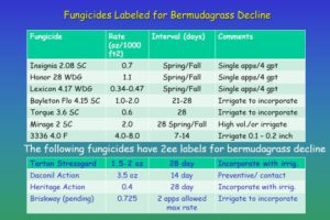 Fungicides Labeled for Bermudagrass