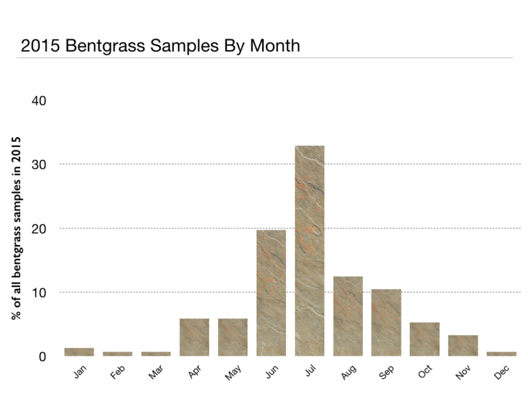 2015 Bentgrass samples by month