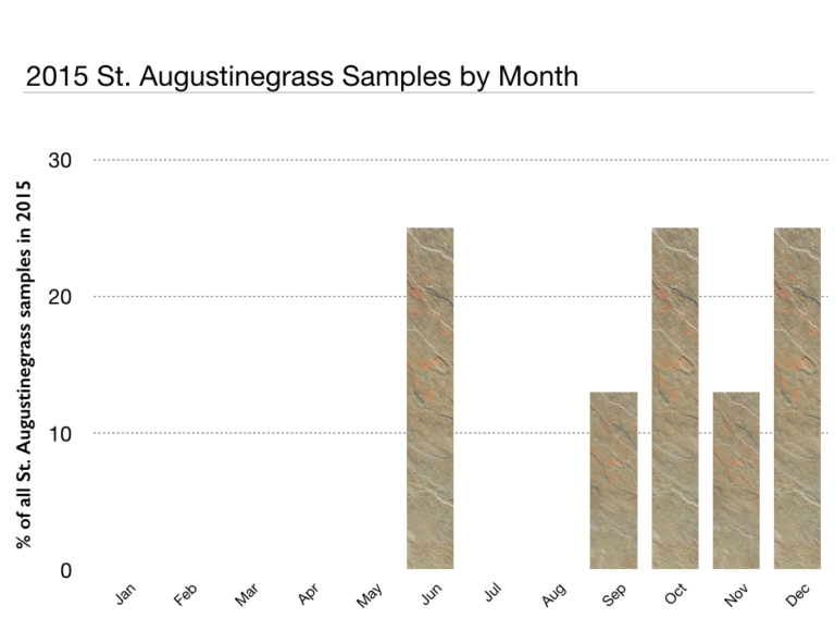 bar chart showing 2015 St. Augustinegrass samples by month
