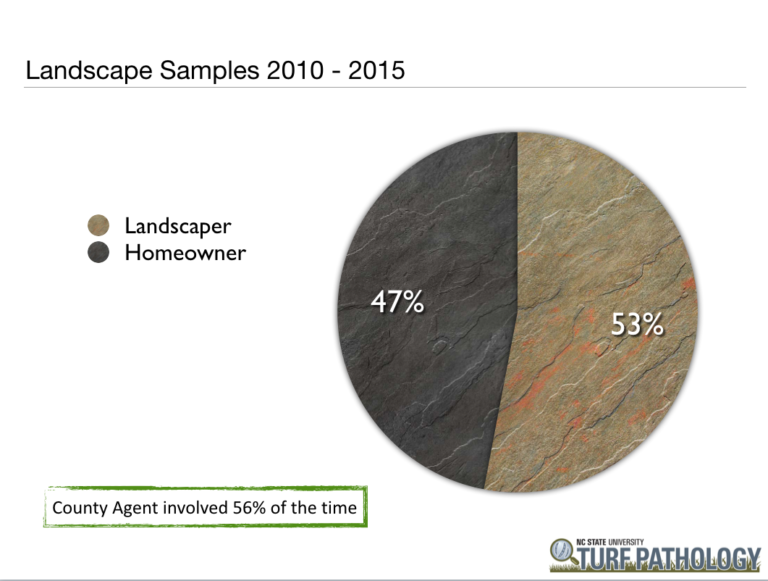 distribution of homeowner and landscaper submissions