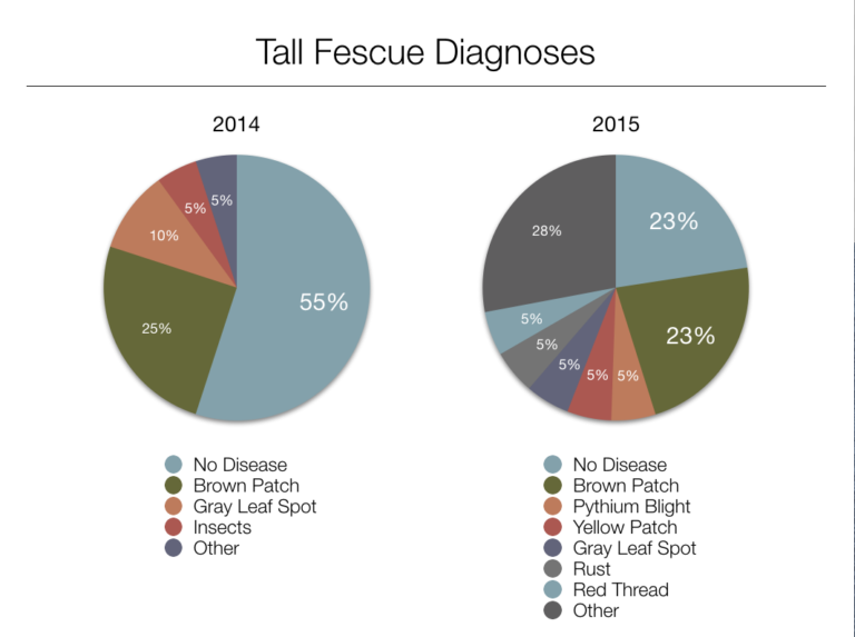 pie charts showing 2014 and 2015 tall fescue diagnoses