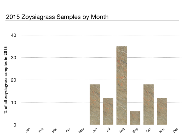 2015 zoysiagrass samples by month (bar chart)