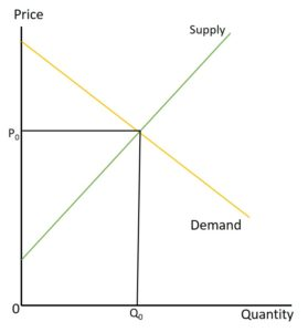 price x quantity supply and demand graphic