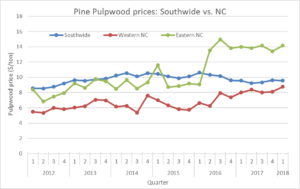 line graph comparing pulpwood prices in eastern NC, western NC versus southwide average since 2012