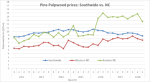 Cover photo for Pine Pulpwood Prices Dropped 11% in North Carolina