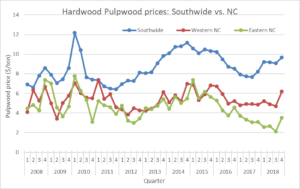 Cover photo for Hardwood Pulpwood Prices Improved in North Carolina