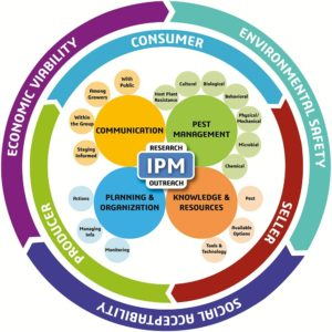 new paradigm for IPM
