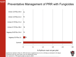Preventive Management of PRR with Fungicides