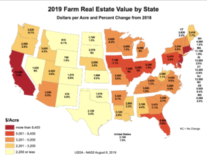National Real Estate Values and change from 2018 survey