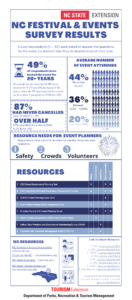 Cover photo for NC Festival & Events Survey Results and Resources